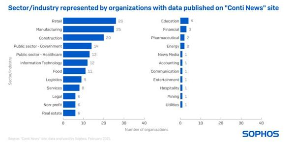 """Sector/industry represented by organizations with data published on """"Conti News"""" site"""