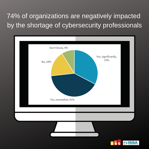 The Cybersecurity Skills Shortage Negatively Impacts 74% of Organizations