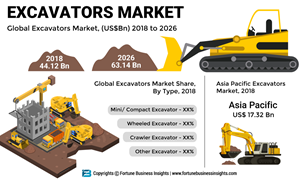 Excavator Market to Expand at 4.66% CAGR | Latest Excavator Design Concepts Introduced by Leading Players to Enable Market Gain Momentum, says Fortune Business Insights