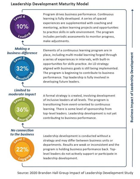 Brandon Hall Group's Leadership Development Maturity Model, based on the 2020 Impact of Leadership Development Study, shows that only 10% of organizations — those at Level 4 of the model — have a fully developed leadership development strategy yielding strong business results.