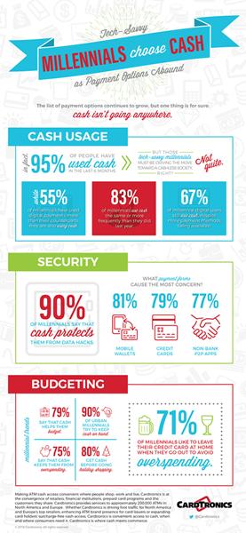 Cardtronics 2016 U.S. Health of Cash Study