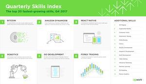Upwork releases Q4 2017 Skills Index, ranking the 20 fastest