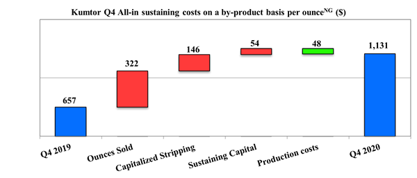 Kumtor Q4 All-in sustaining costs on a by-product basis per ounce (Non-GAAP) ($)