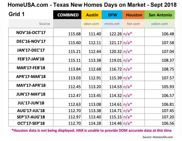 September New Home Sales Prices Rise Throughout Texas