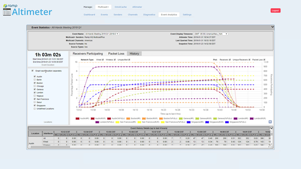 Ramp-2019-01-Event Analytics-Altimeter-HistoryGraphB