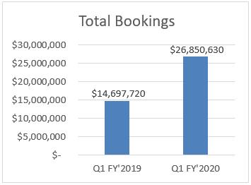 Total Bookings
