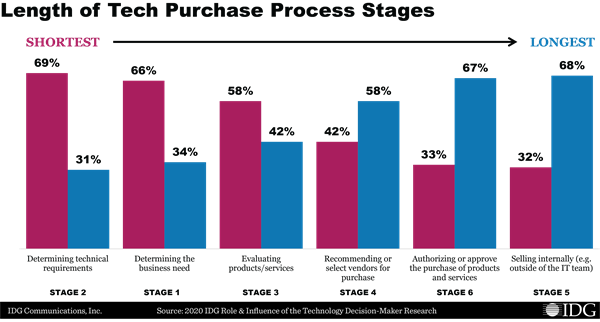 2020 IDG Role & Influence of the Technology Decision-Maker Research