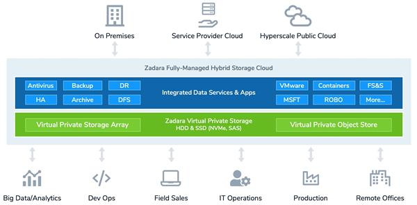 Zadara Hybrid Cloud Storage