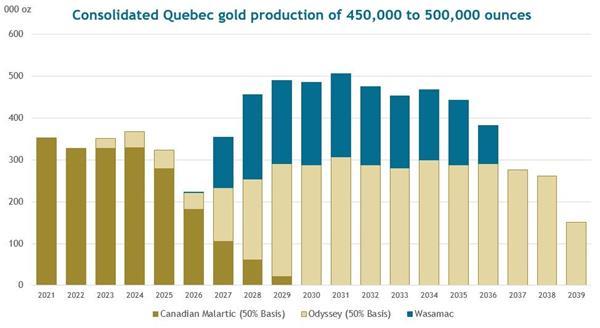 Quebec Gold Production Profile