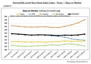New Home Sales Pace for Dallas and Houston Diverge Last Month (Chart 4)
