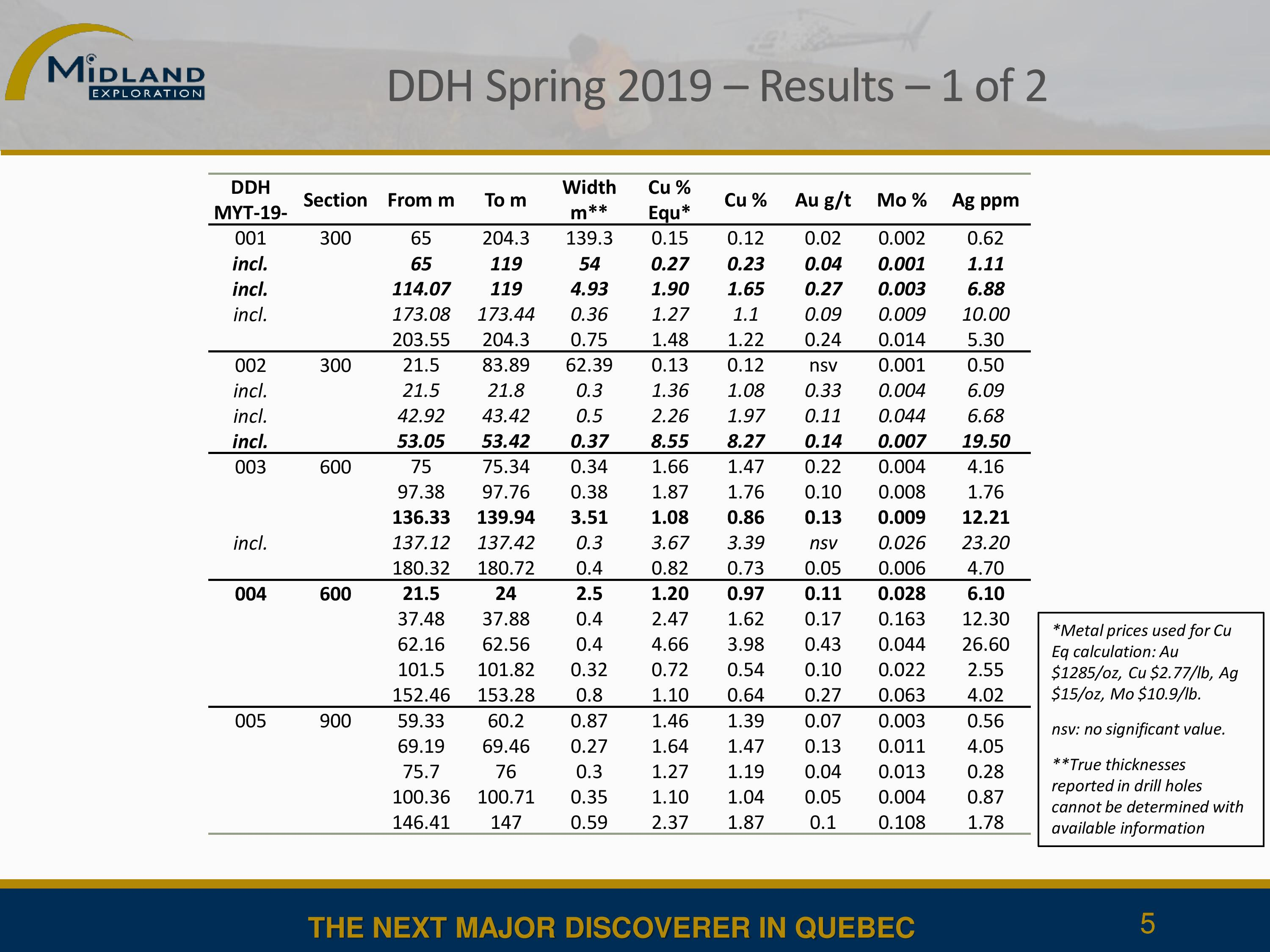 Detailed drilling results - 1 of 2