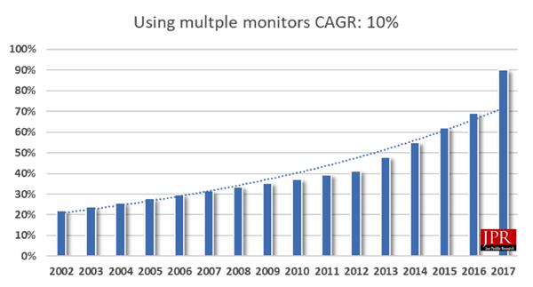 Jon Peddie Research Multiple Display Chart