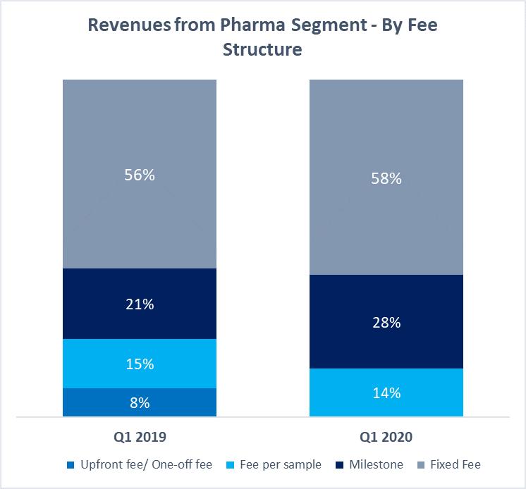 Revenues from Pharma Segment