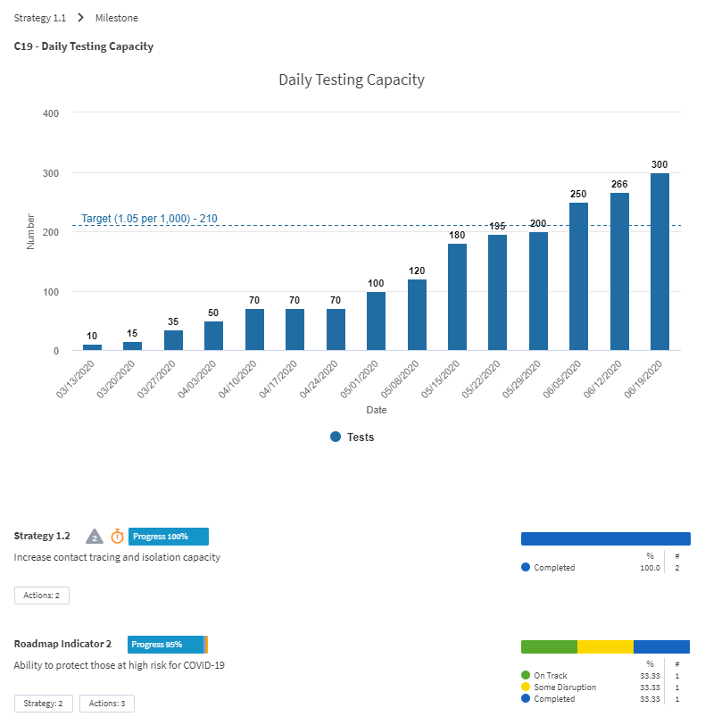 Sample Envisio Dashboard: Sample dashboard highlights key analytics and strategy progress.