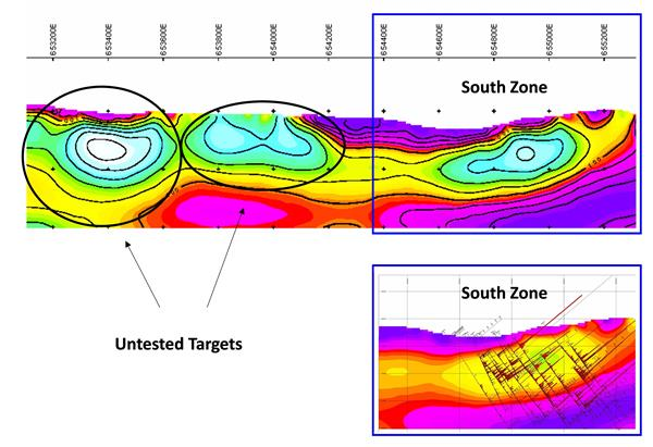CSAMT: Based on results received to date; Potential analogues for the South Zone have been identified