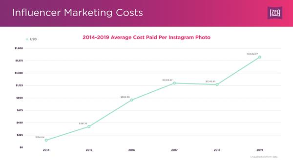 influencer-pricing-data-instagram