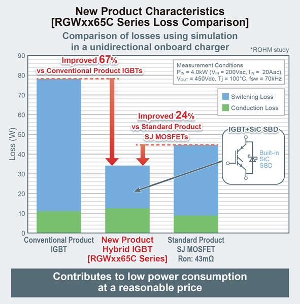 RGWxx65C Series Loss Comparison Chart