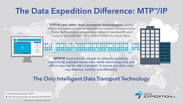 The Data Expedition Difference: MTP/IP (graphic)