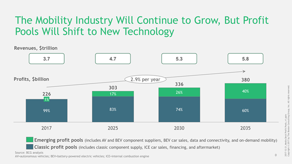 Mobility Industry Growth Chart