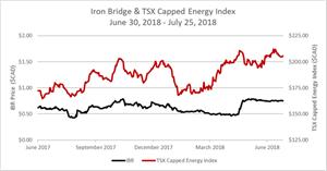 Ironbridge Resources share price underperformance