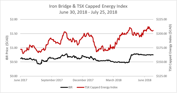 Iron Bridge's Continued Operational Underperformance