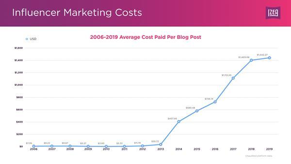 influencer-pricing-data-blog-post