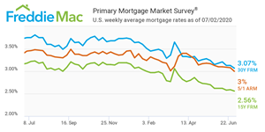 U.S. weekly average mortgage rates as of 07/02/2020.