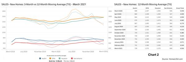 Chart 2: Texas New Home Sales - March 2021