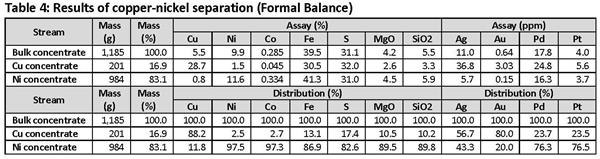 Table 4 - Results of copper-nickel separation (Formal Balance)