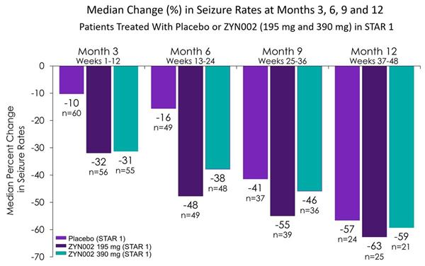 Image 2 Median Change in Seizure Rates at Months 3, 6, 9 and 12_Patients Treated with Placebo or ZYN002 in STAR 1