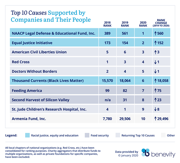 Top 10 Causes Supported by Companies and Their People in 2020