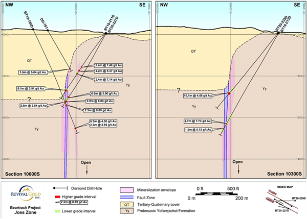 Figure 2: Cross-Sectional Views of the High-Grade Underground Target at Beartrack-Arnett