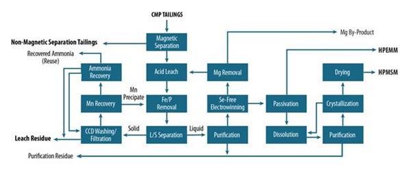 Figure 1. PEA Simplified Process Flowsheet