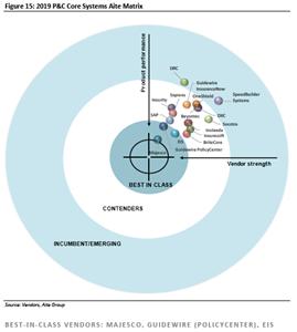 2019 P&C Core Systems Matrix - Aite Group