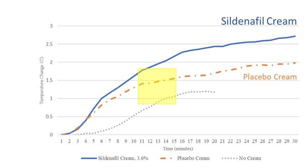 Clitoral Temperature Change During Sexually Explicit Stimuli