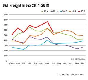 DAT Spot Market Freight Index 2014-2018