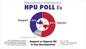 0_int_HPUPoll-OppositiontoOilandGasDevelopment-Feb.2018.jpg