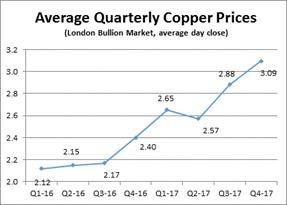 Figure C - Average Quarterly Copper Prices