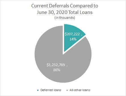 Current Deferrals Compared to June 30, 2020 Total Loans
