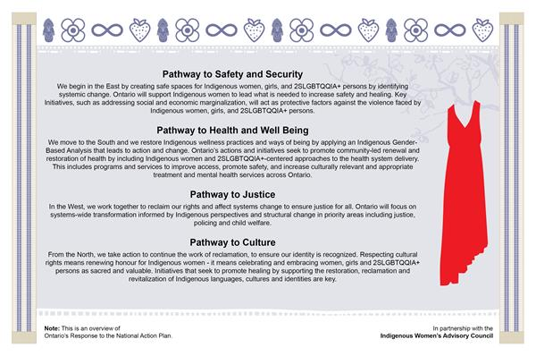 This is an overview of Ontario's Response to the National Action Plan
