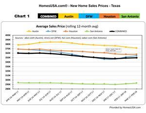 Texas New Home Sales Prices - HomesUSA.com