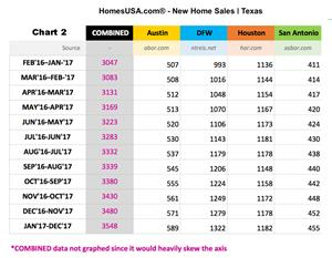 Texas: Total New Home Sales to Dec. 2017 (Chart 2)