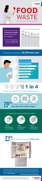 Food Waste: How much are you throwing away?