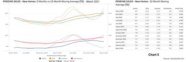 Chart 5: Texas Pending New Homes Sales - March 2021