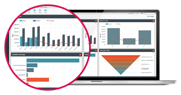 Stylized Actionable Business Insights