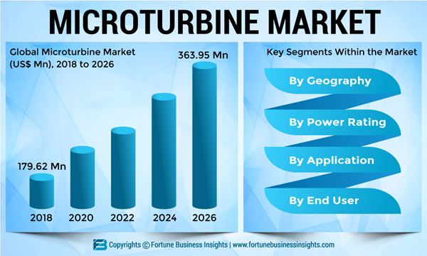 Microturbine-Market
