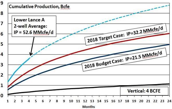 2018 Plan: Horizontal Production Profile