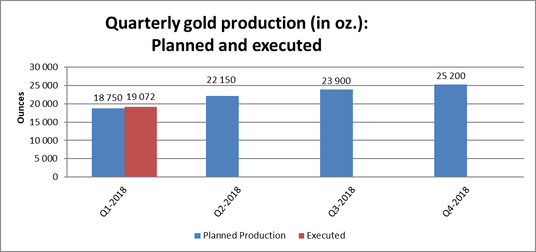 Quarterly gold production