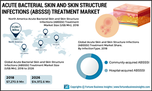 Acute Bacterial Skin and Skin Structure Infections (ABSSSI