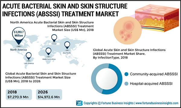 Acute-Bacterial-Skin-and-Skin-Structure-Infections